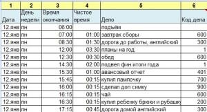 образец хронометража