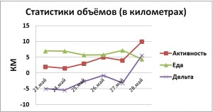 статистики 1