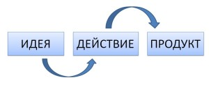 идея действие продукт