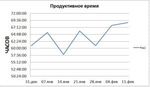 статистика продуктивного времени