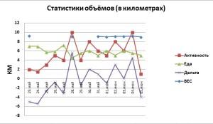 статистики 2