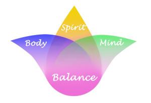 тело разум дух