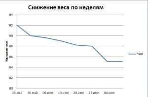 недельный график