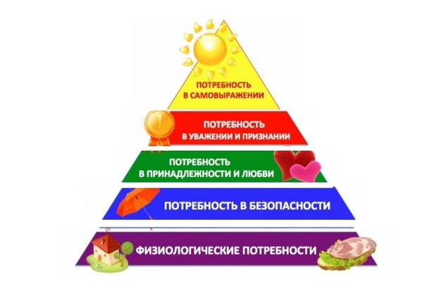пирамида маслоу 1 х