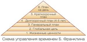 система франклина