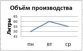 статистики ведра