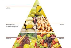 пирамида вегетарианского питания х