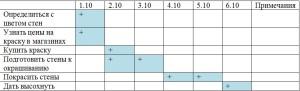 таблица Ганнта пример