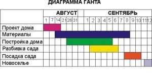 таблица ганнта пример 2 х