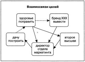взаимосвязи целей