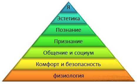 пирамида маслоу 7 ступеней х